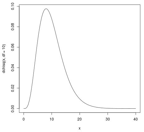 Chi-square distribution plot in R with 5 degrees of freedom