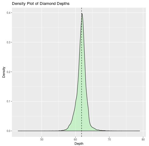 Density plot in ggplot2 with line at the median