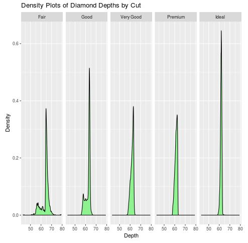 Facet_wrap with density plots in ggplot2