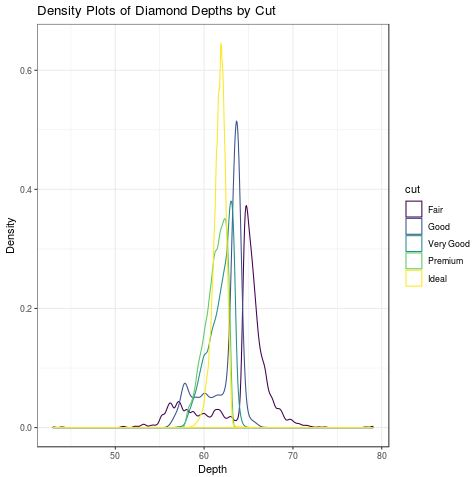 How to Create a Density Plot in R Using ggplot2 - Statology