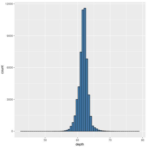 Histogram in R with 60 bins