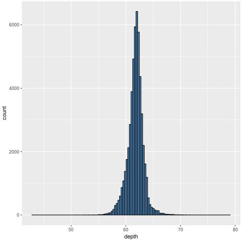 Density plot in R with 120 bins