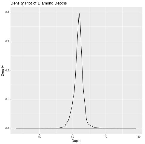 Density plot in R with titles and labels