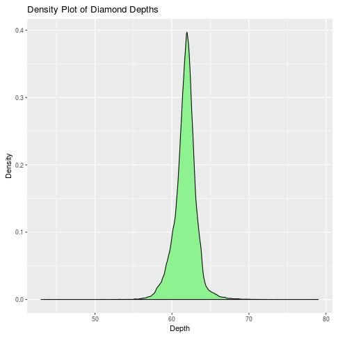 Density plot in R with hex color codes