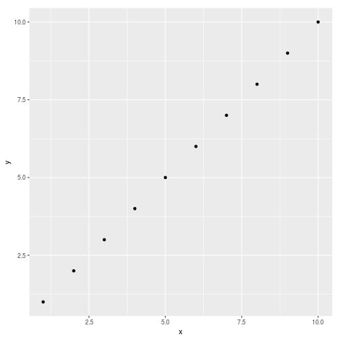 ggplot2 scatterplot with no title