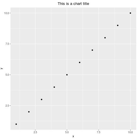 ggplot2 scatterplot with title center-aligned