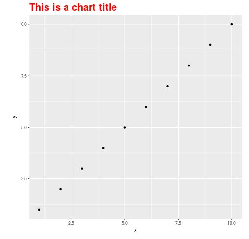 Chart title in ggplot2 with custom style