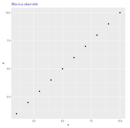 Modifying a chart title in ggplot2