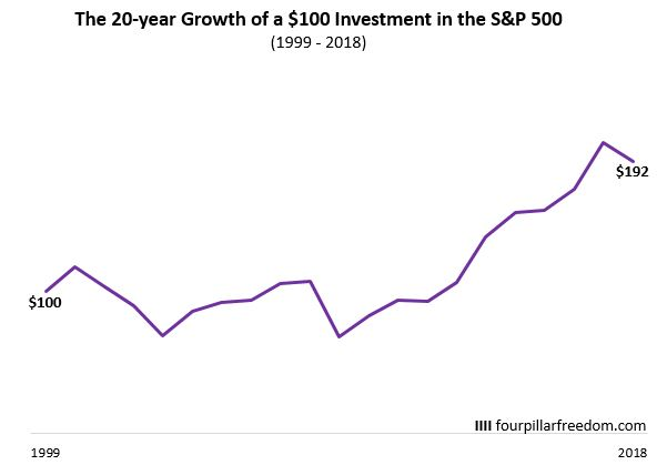 The growth of a $100 investment in the S&P 500