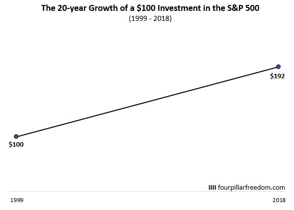 The growth of a $100 investment for 20 years in the S&P 500