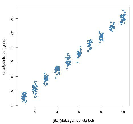 Jitter scatterplot example in R