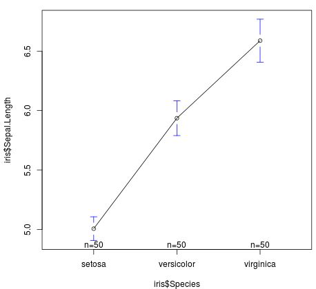 gplots plot_means() function in R