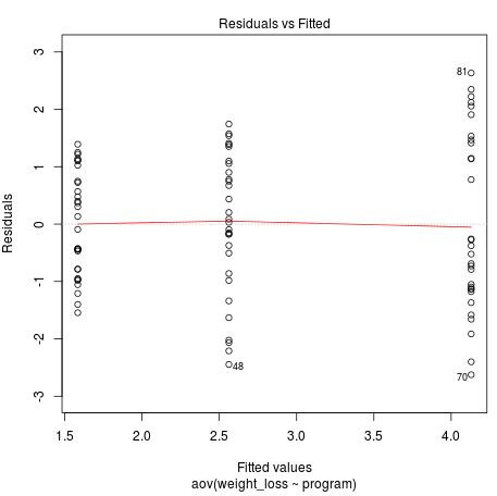 Residuals vs fitted plot in R