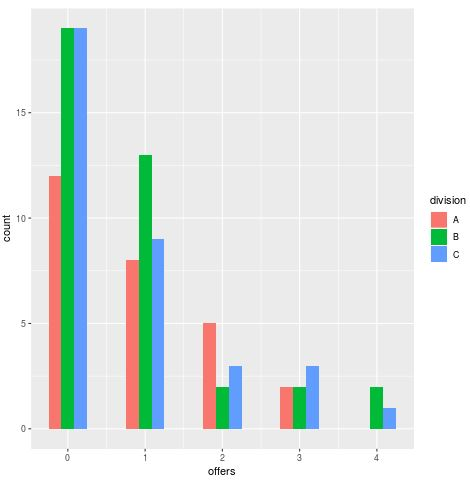Grouped histogram in R