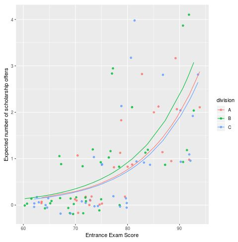 Poisson regression plot in R