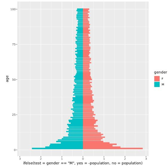 Population pyramid using ggplot2