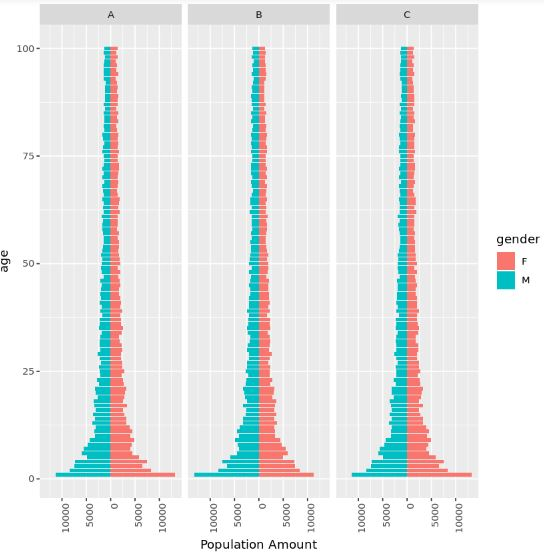 Population pyramids in R with facet_wrap()