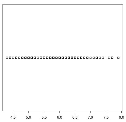 Basic strip chart in R