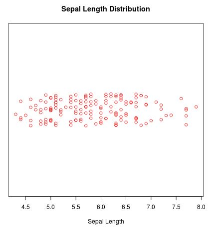 Customized strip chart in R