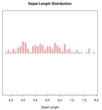 Strip chart with stacked data points in R