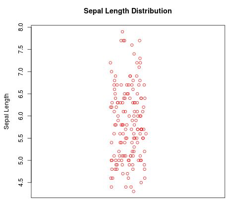 Vertical stripchart in R