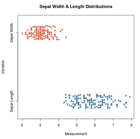 Multiple strip charts in one plot in R