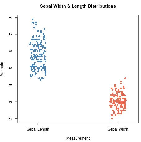 Multiple vertical stripcharts in R