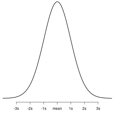 Student t Distribution plot in R