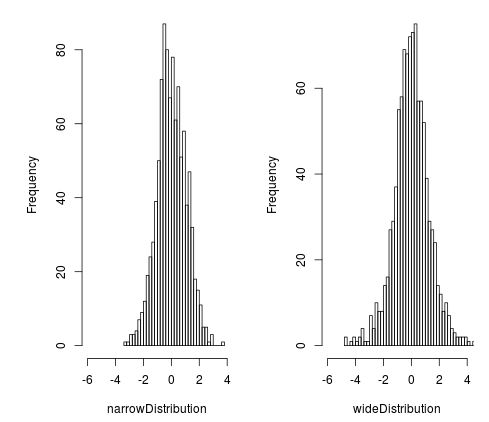 Histogram of t distributions
