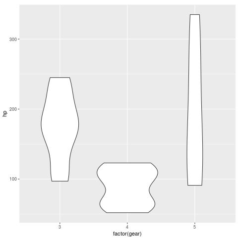 Basic violin plot in R with ggplot2