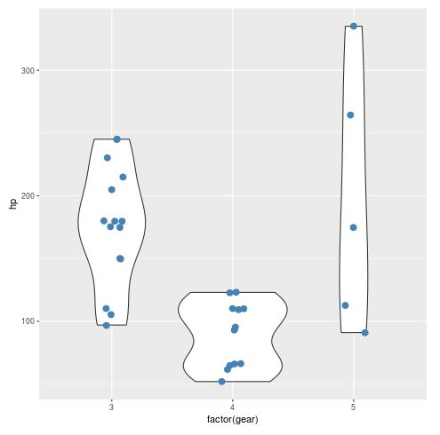 Violin plot with colored individual points in R using ggplot2