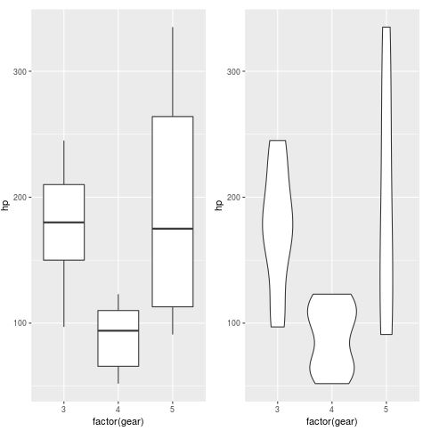 Boxplot and violin plot side by side in ggplot2