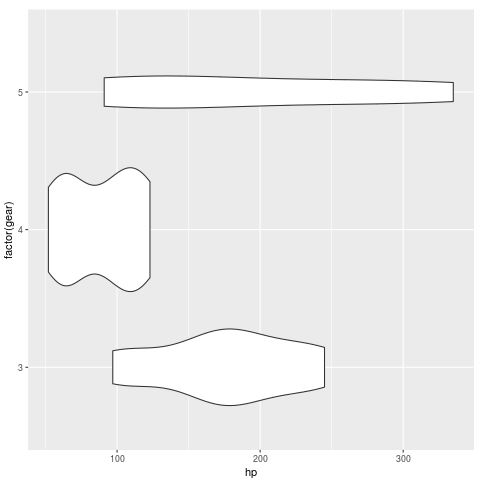 Violin plot with flipped coordinates in ggplot2