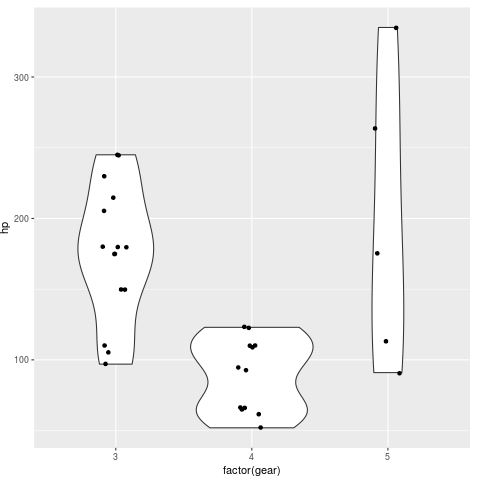 Violin plots with raw data points in ggplot2