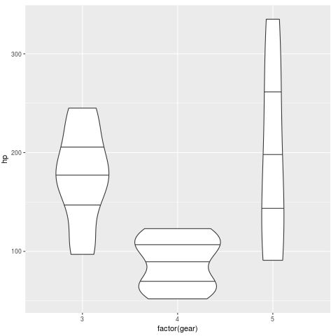 Violin plots with quantiles in ggplot2