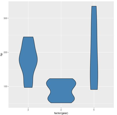 geom_violin example in R