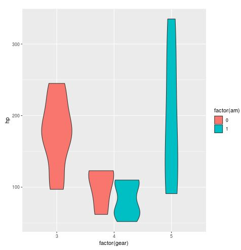 Violin plot color by variable in R