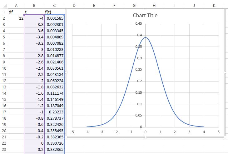 t distribution graph in Excel