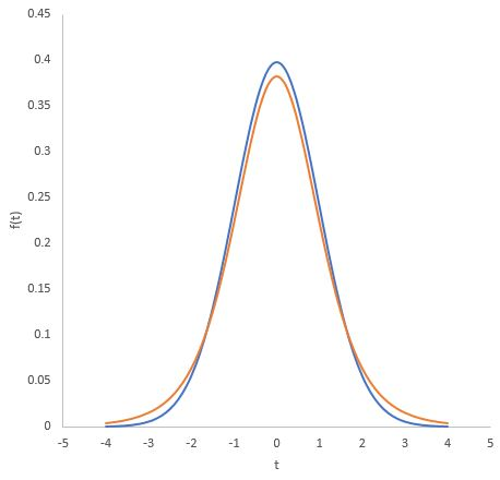 t distribution curve in Excel