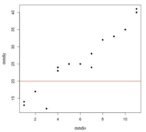 Example of abline() in R