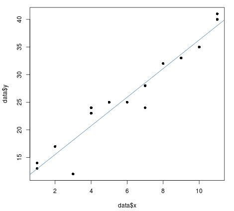 Abline() of a regression line in R
