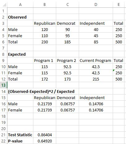 Chi square test for independence in Excel