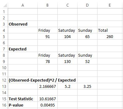 Chi square test for goodness of fit in Excel