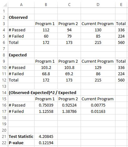 Chi square for homogeneity in Excel