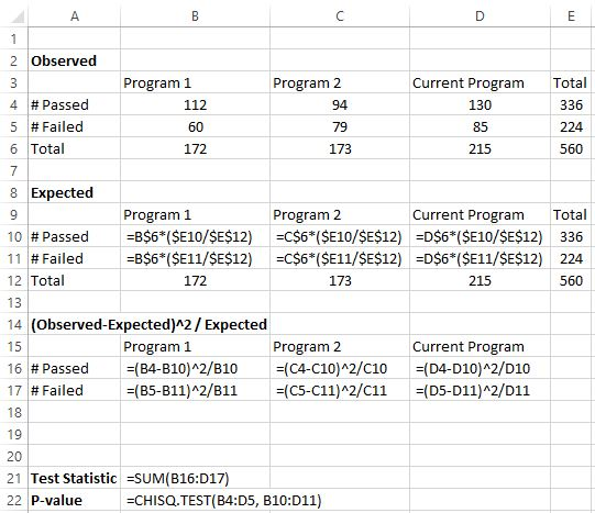 Chi square test for homogeneity in Excel