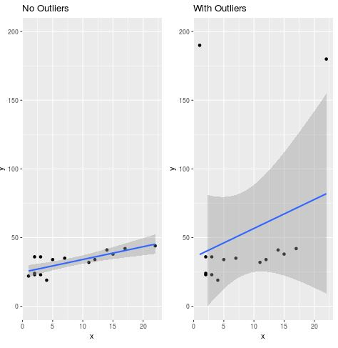 Side by side scatterplots in R