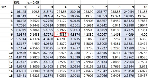 How to Find the F Critical Value in Excel - Statology