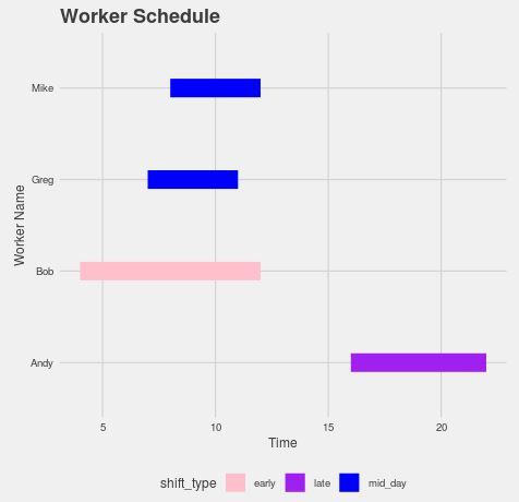 Gantt chart in R using Five Thirty Eight theme