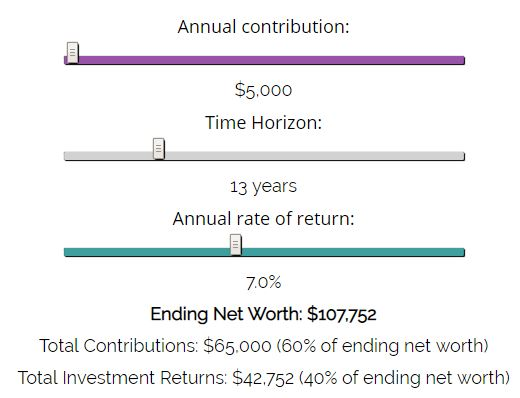 The impact of investment returns on net worth