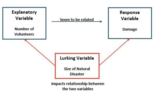 Lurking variable example